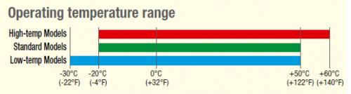 Umgebungstemperatur Messung
